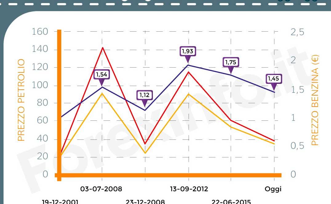 info-grafiche-benzina
